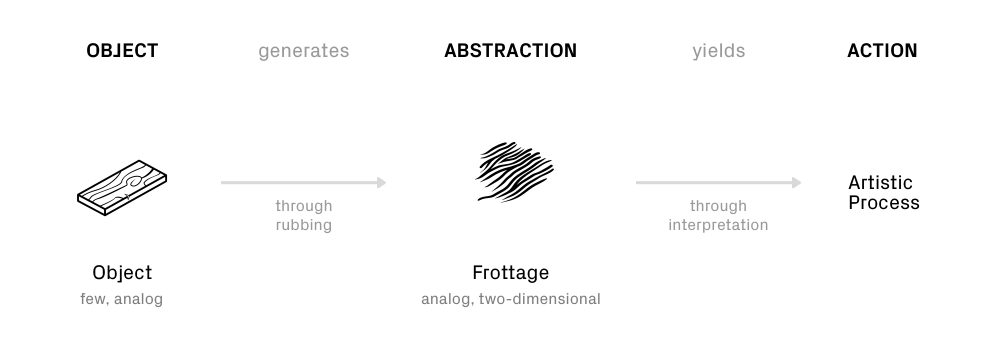 automatism art definition